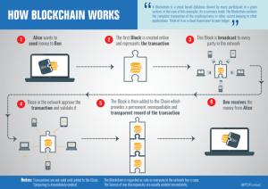 jak dziala blockchain